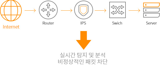 KINX DDoS/Security IPS/IDC 구성도