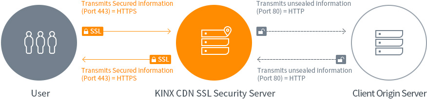 KINX CDN Service, Web/Mobile Transmission Functions. Encryption of CDN contents with SSL.