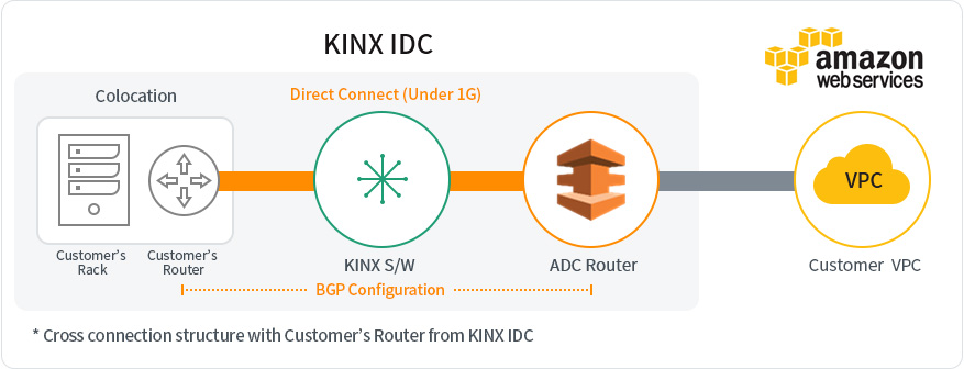 KINX Network Service AWS Direct Connect Structure Under 1G-1