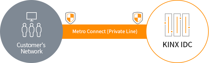 KINX Network Service Metro Connect Conception