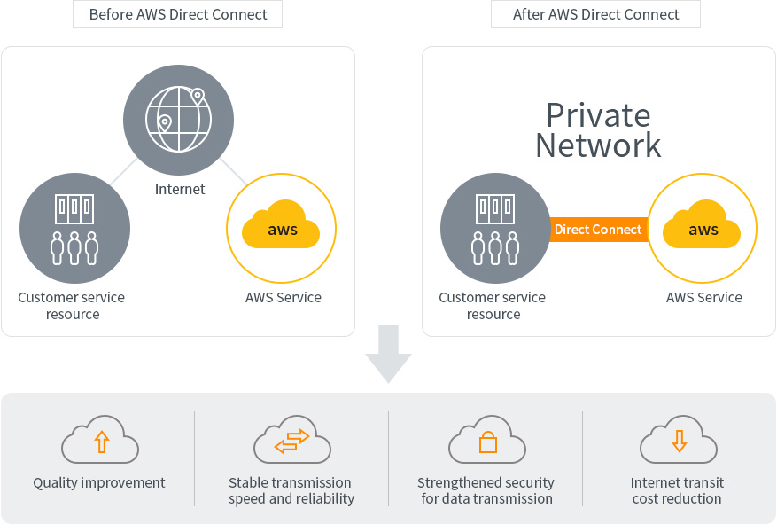 KINX Network Service AWS Direct Connect. ADC offers private network infra and guarantees Internet network performance, reliability, security and cost-saving in transits.