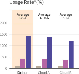 KINX Cloud Service, CPU Performance of USage Rate.