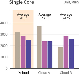 KINX Cloud Service, CPU Performance of Single Core.