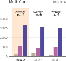KINX Cloud Service, CPU Performance of Multi Core.