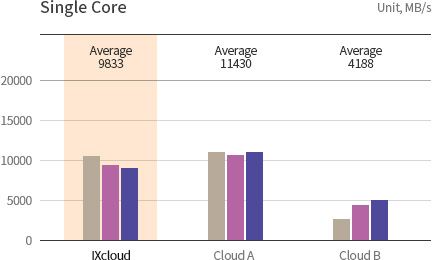 KINX Cloud Service, Memory Performance of Single Core.