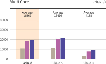 KINX Cloud Service, Memory Performance of Multi Core.