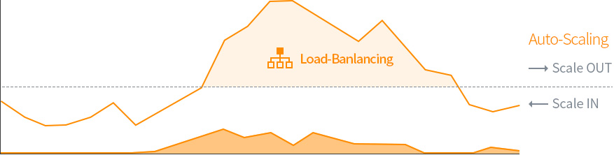 KINX Cloud Service, Automated management(Load-Balancing)