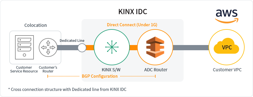 KINX Network Service AWS Direct Connect Structure Under 1G-2