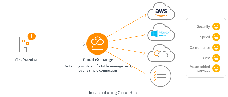 KINX l AWS DirectConnect - Network
