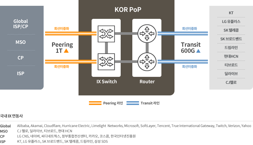 KINX 네트워크 로컬 피어링 구성, Network Local Peering Structure