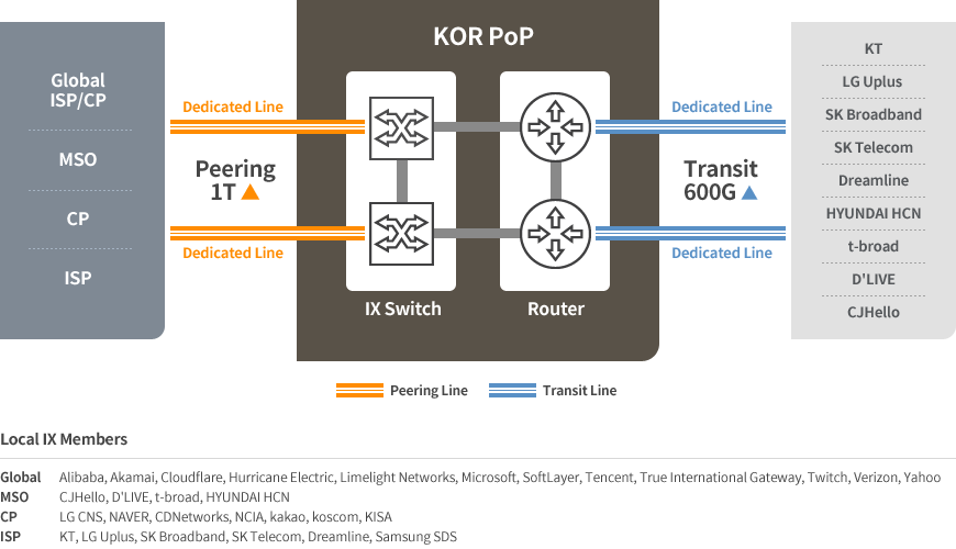 KINX Local Peering Structure