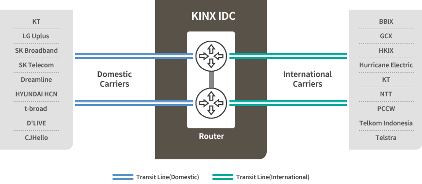KINX Transit Current Interconnection